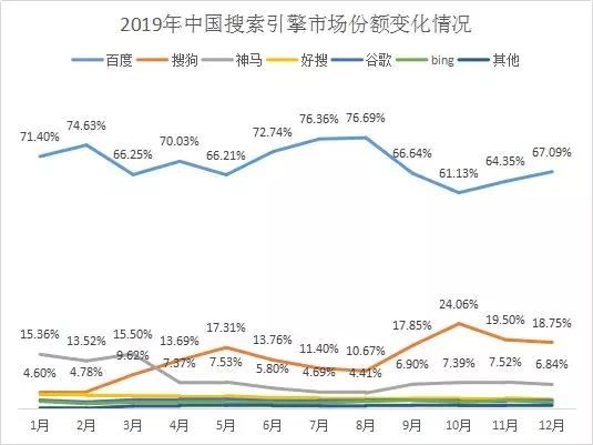 国内搜索引擎市场份额排名,搜狗搜索引擎市场份额上升